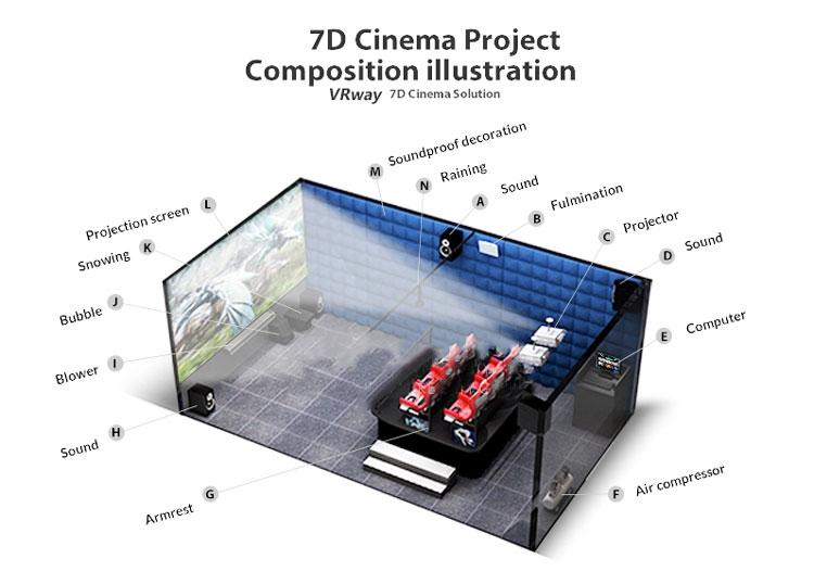 Hot Sale Interactive 7D 9D 12D XD Cinema Equipment