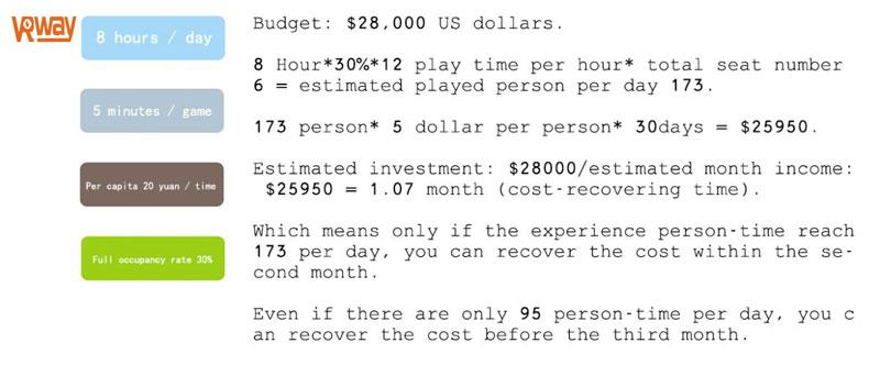 Easy to make money VR business profit plan